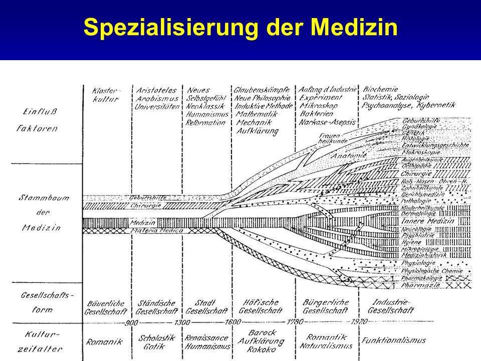 Spezialisierung der Medizin