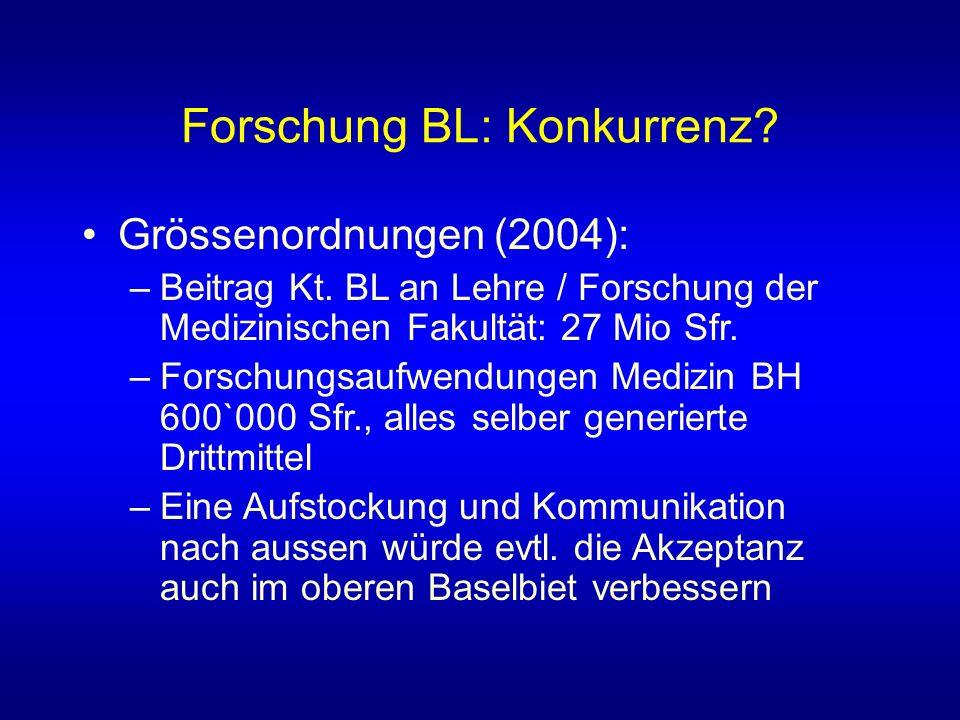 Forschung BL: Konkurrenz.Grössenordnungen (2004): –Beitrag Kt.