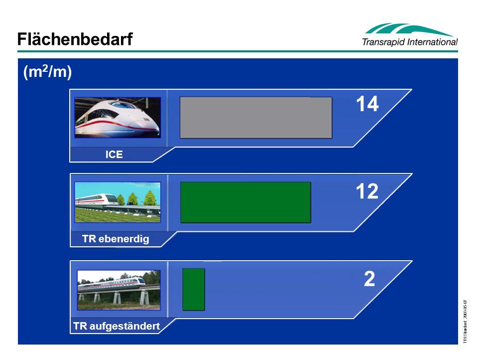 TRI Standard 2003-05-07 Flächenbedarf (m 2 /m) 14 12 2 ICE TR ebenerdig TR aufgeständert