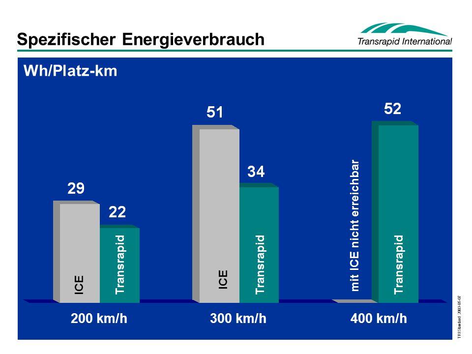 TRI Standard 2003-05-07 Spezifischer Energieverbrauch mit ICE nicht erreichbar 200 km/h300 km/h400 km/h Wh/Platz-km Transrapid ICE