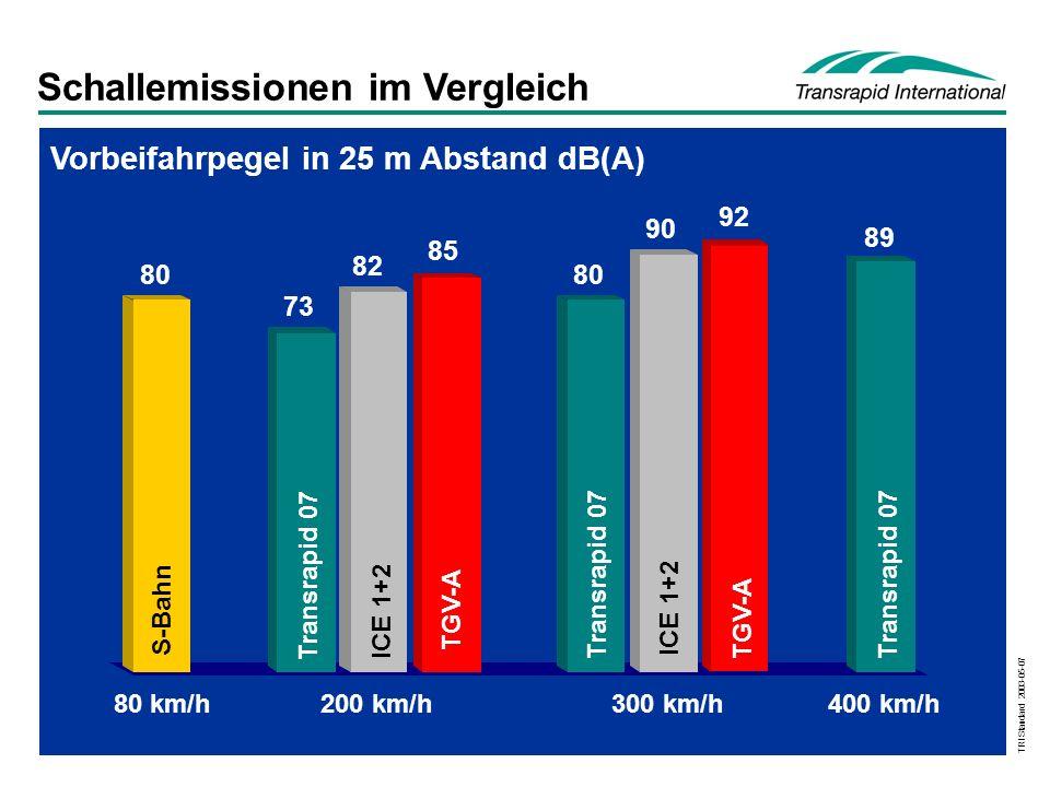 TRI Standard 2003-05-07 Schallemissionen im Vergleich 89 92 90 80 85 82 73 80 Vorbeifahrpegel in 25 m Abstand dB(A) S-Bahn Transrapid 07 ICE 1+2 TGV-A Transrapid 07 ICE 1+2 TGV-A Transrapid 07 80 km/h200 km/h300 km/h400 km/h