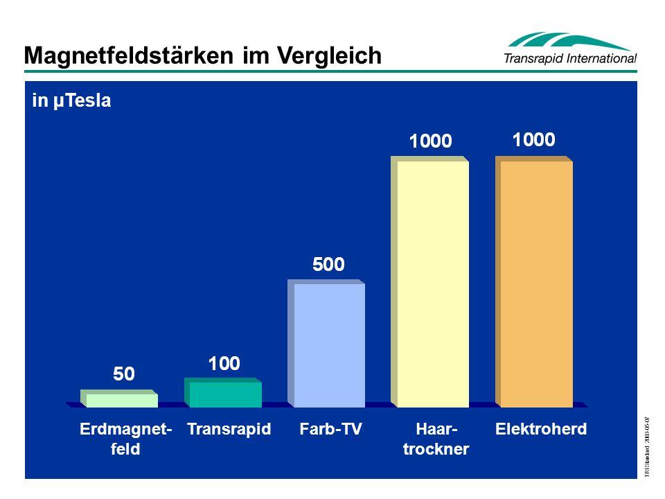TRI Standard 2003-05-07 Magnetfeldstärken im Vergleich Erdmagnet- feld TransrapidFarb-TVHaar- trockner Elektroherd in µTesla