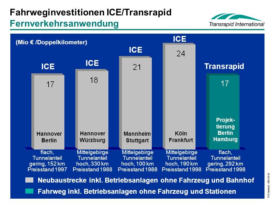TRI Standard 2003-05-07 Fahrweginvestitionen ICE/Transrapid Fernverkehrsanwendung (Mio € /Doppelkilometer) Mannheim Stuttgart Hannover Würzburg Hannover Berlin Köln Frankfurt Projek- tierung Berlin Hamburg ICE Transrapid Neubaustrecke inkl.