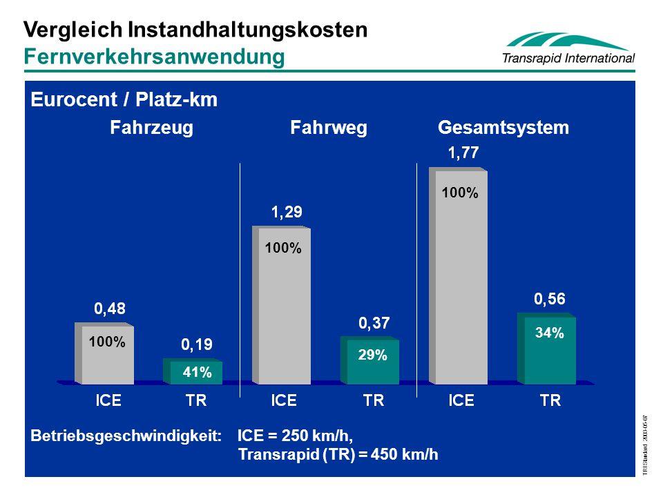 TRI Standard 2003-05-07 Vergleich Instandhaltungskosten Fernverkehrsanwendung Betriebsgeschwindigkeit:ICE = 250 km/h, Transrapid (TR) = 450 km/h Eurocent / Platz-km FahrzeugFahrwegGesamtsystem 100% 41% 100% 29% 100% 34%
