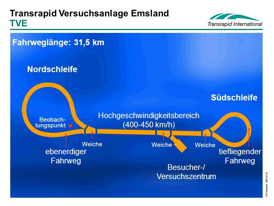 TRI Standard 2003-05-07 Nordschleife Fahrweglänge: 31,5 km Südschleife tiefliegender Fahrweg Beobach- tungspunkt Hochgeschwindigkeitsbereich (400-450 km/h) Weiche ebenerdiger Fahrweg Besucher-/ Versuchszentrum Weiche Transrapid Versuchsanlage Emsland TVE