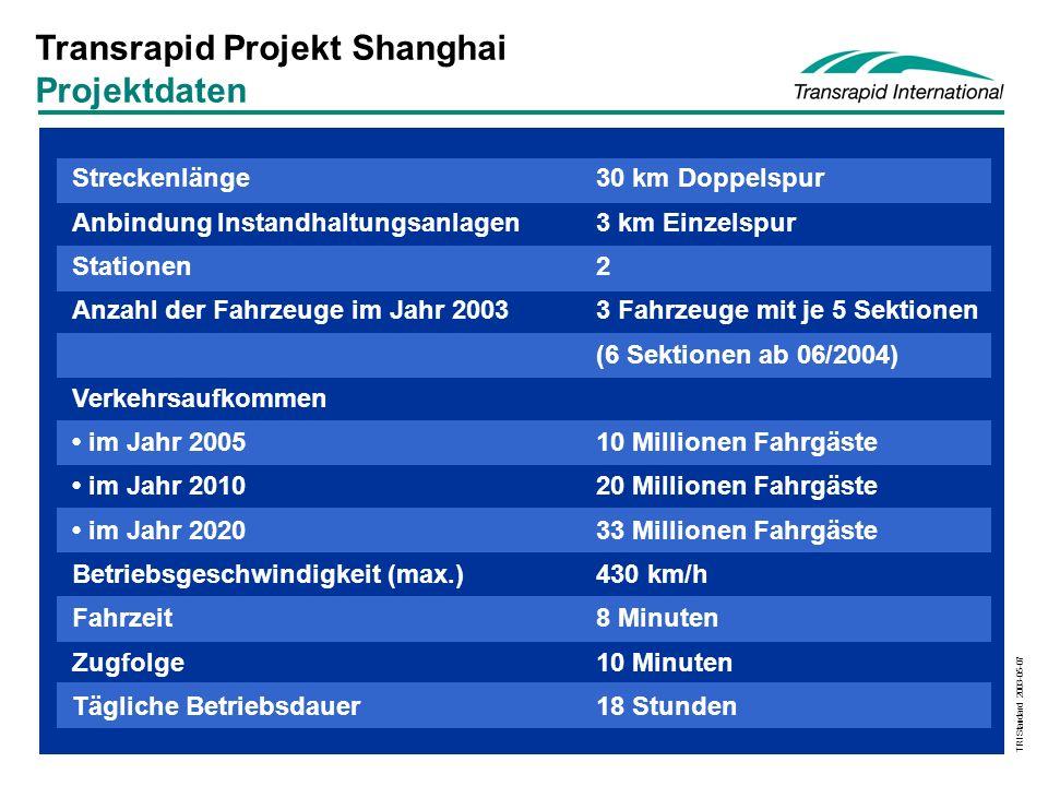 TRI Standard 2003-05-07 Streckenlänge30 km Doppelspur Anbindung Instandhaltungsanlagen3 km Einzelspur Stationen2 Anzahl der Fahrzeuge im Jahr 2003 3 Fahrzeuge mit je 5 Sektionen (6 Sektionen ab 06/2004) Verkehrsaufkommen im Jahr 200510 Millionen Fahrgäste im Jahr 201020 Millionen Fahrgäste im Jahr 202033 Millionen Fahrgäste Betriebsgeschwindigkeit (max.)430 km/h Fahrzeit8 Minuten Zugfolge10 Minuten Tägliche Betriebsdauer18 Stunden Transrapid Projekt Shanghai Projektdaten