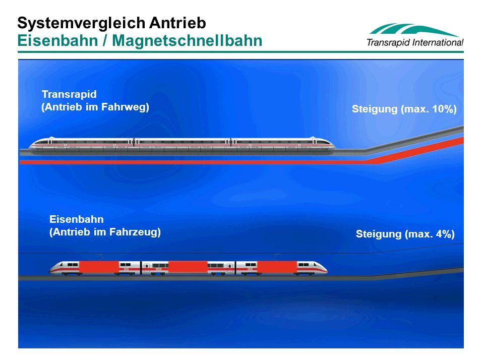 TRI Standard 2003-05-07 Systemvergleich Antrieb Eisenbahn / Magnetschnellbahn Steigung (max.