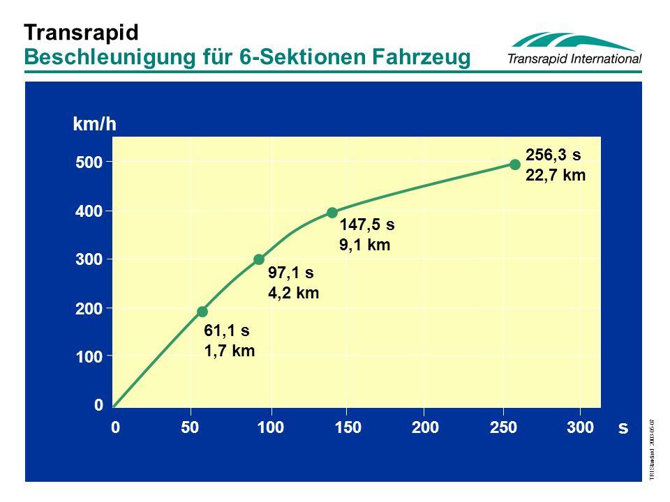 TRI Standard 2003-05-07 km/h 0 100 200 300 400 500 050100150200250300 s 61,1 s 1,7 km 97,1 s 4,2 km 147,5 s 9,1 km 256,3 s 22,7 km Transrapid Beschleunigung für 6-Sektionen Fahrzeug