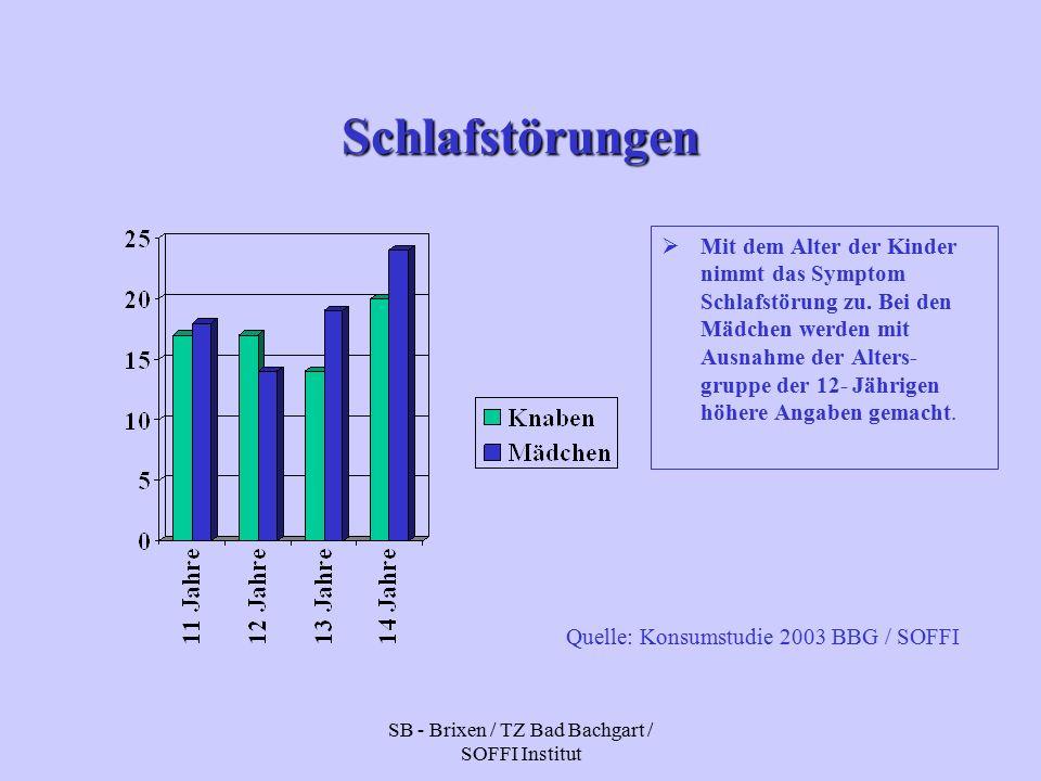 SB - Brixen / TZ Bad Bachgart / SOFFI Institut Schlafstörungen  Mit dem Alter der Kinder nimmt das Symptom Schlafstörung zu.