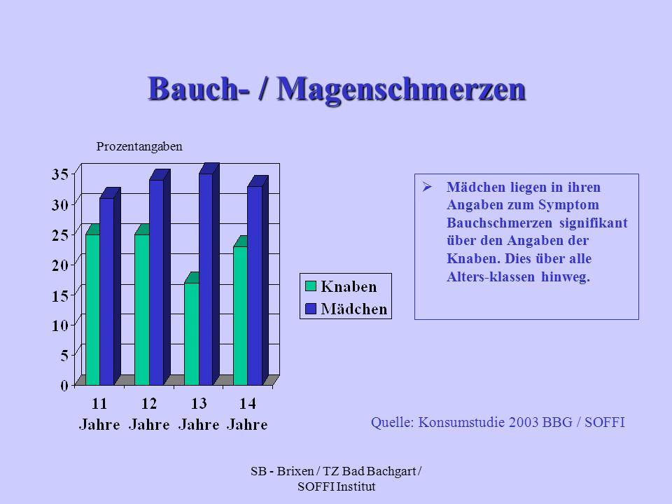 SB - Brixen / TZ Bad Bachgart / SOFFI Institut Bauch- / Magenschmerzen  Mädchen liegen in ihren Angaben zum Symptom Bauchschmerzen signifikant über den Angaben der Knaben.