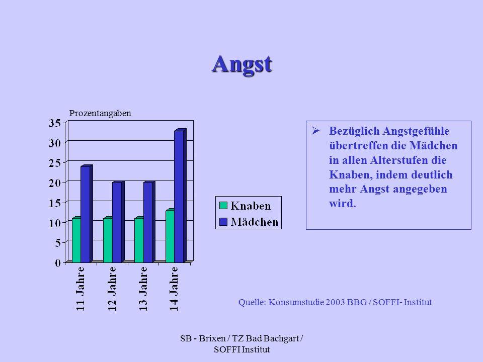 SB - Brixen / TZ Bad Bachgart / SOFFI Institut Angst  Bezüglich Angstgefühle übertreffen die Mädchen in allen Alterstufen die Knaben, indem deutlich mehr Angst angegeben wird.