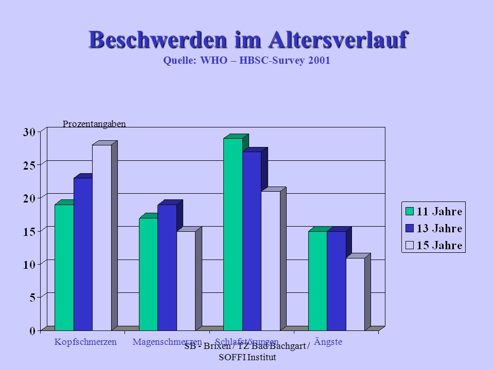 SB - Brixen / TZ Bad Bachgart / SOFFI Institut Beschwerden im Altersverlauf Beschwerden im Altersverlauf Quelle: WHO – HBSC-Survey 2001 KopfschmerzenMagenschmerzenSchlafstörungenÄngste Prozentangaben