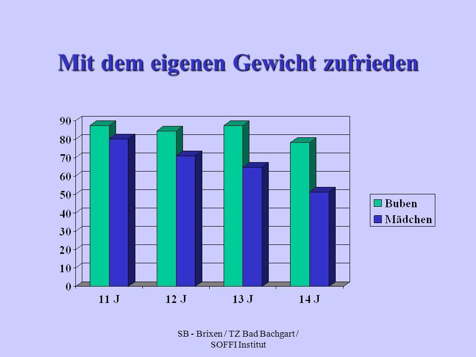 SB - Brixen / TZ Bad Bachgart / SOFFI Institut Mit dem eigenen Gewicht zufrieden