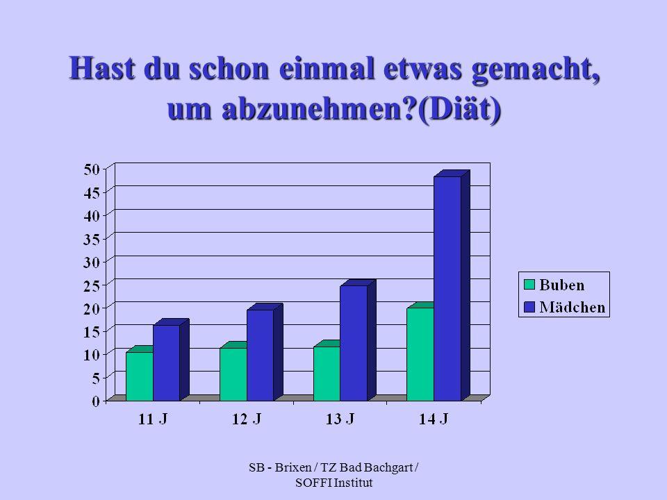 SB - Brixen / TZ Bad Bachgart / SOFFI Institut Hast du schon einmal etwas gemacht, um abzunehmen (Diät)