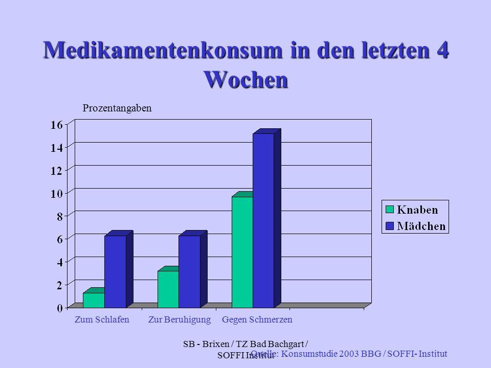 SB - Brixen / TZ Bad Bachgart / SOFFI Institut Medikamentenkonsum in den letzten 4 Wochen Prozentangaben Zum SchlafenZur BeruhigungGegen Schmerzen Quelle: Konsumstudie 2003 BBG / SOFFI- Institut