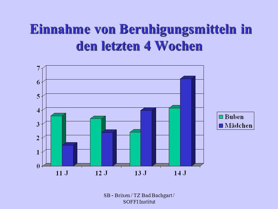 SB - Brixen / TZ Bad Bachgart / SOFFI Institut Einnahme von Beruhigungsmitteln in den letzten 4 Wochen Einnahme von Beruhigungsmitteln in den letzten 4 Wochen
