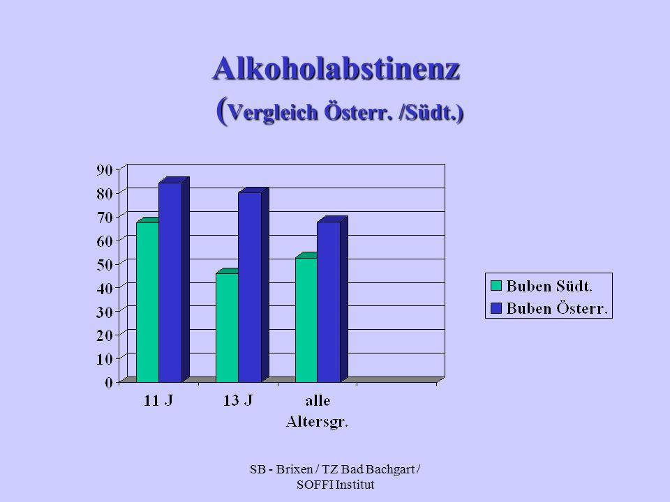SB - Brixen / TZ Bad Bachgart / SOFFI Institut Alkoholabstinenz ( Vergleich Österr. /Südt.)