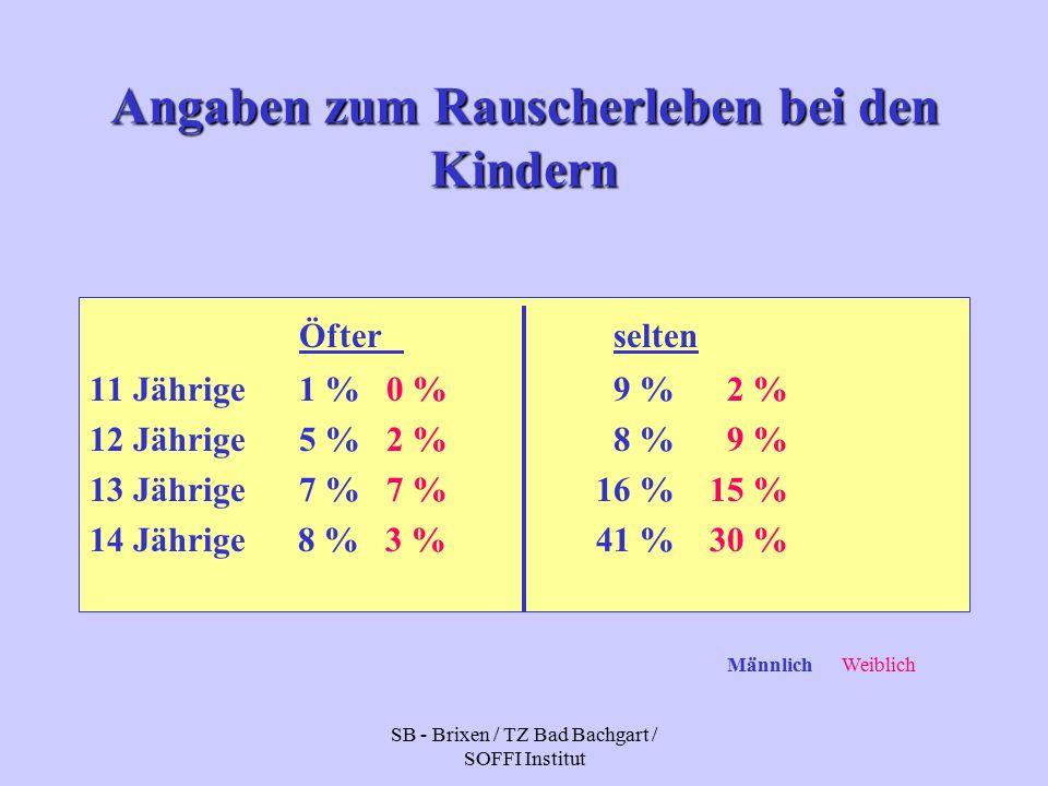 SB - Brixen / TZ Bad Bachgart / SOFFI Institut Angaben zum Rauscherleben bei den Kindern Öfter selten 11 Jährige1 % 0 %9 % 2 % 12 Jährige5 % 2 %8 % 9 % 13 Jährige7 % 7 % 16 % 15 % 14 Jährige 8 % 3 % 41 % 30 % Männlich Weiblich