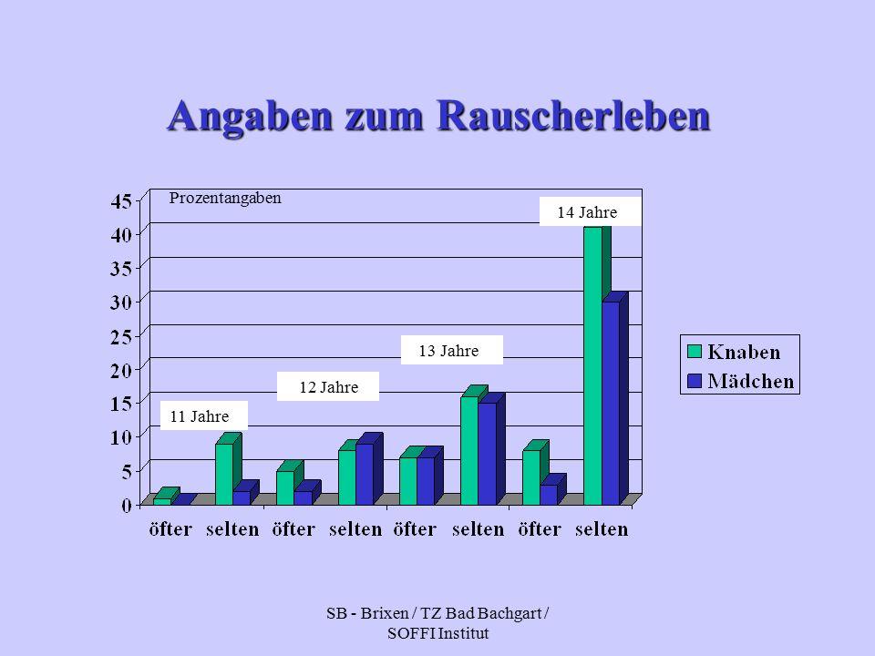 SB - Brixen / TZ Bad Bachgart / SOFFI Institut Angaben zum Rauscherleben 11 Jahre 12 Jahre 13 Jahre 14 Jahre Prozentangaben