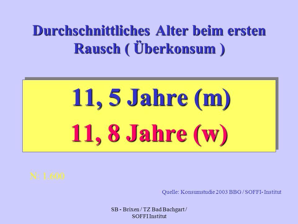 SB - Brixen / TZ Bad Bachgart / SOFFI Institut Durchschnittliches Alter beim ersten Rausch ( Überkonsum ) 11, 5 Jahre (m) 11, 8 Jahre (w) 11, 5 Jahre (m) 11, 8 Jahre (w) N: 1.600 Quelle: Konsumstudie 2003 BBG / SOFFI- Institut