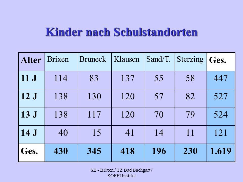 SB - Brixen / TZ Bad Bachgart / SOFFI Institut Kinder nach Schulstandorten 1.619230196418345430Ges.