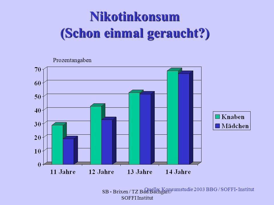 SB - Brixen / TZ Bad Bachgart / SOFFI Institut Nikotinkonsum (Schon einmal geraucht ) Prozentangaben Quelle: Konsumstudie 2003 BBG / SOFFI- Institut