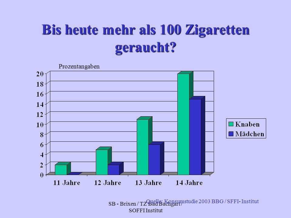 SB - Brixen / TZ Bad Bachgart / SOFFI Institut Bis heute mehr als 100 Zigaretten geraucht.