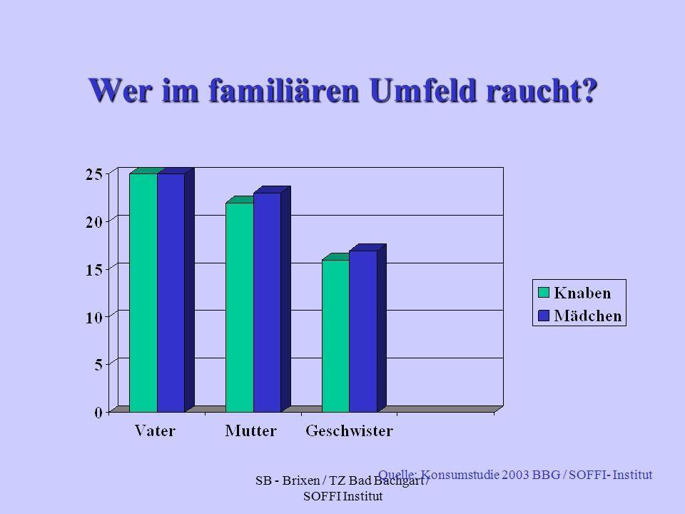 SB - Brixen / TZ Bad Bachgart / SOFFI Institut Wer im familiären Umfeld raucht.