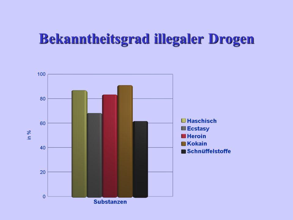 Bekanntheitsgrad illegaler Drogen