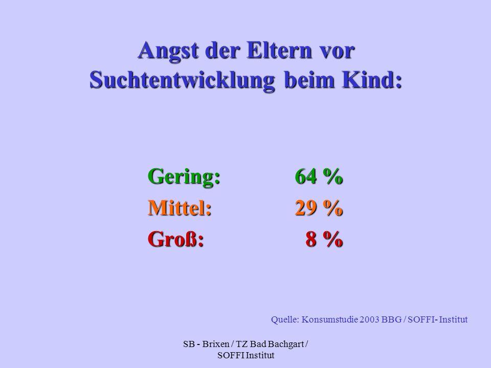 SB - Brixen / TZ Bad Bachgart / SOFFI Institut Angst der Eltern vor Suchtentwicklung beim Kind: Gering:64 % Mittel:29 % Groß: 8 % Quelle: Konsumstudie 2003 BBG / SOFFI- Institut