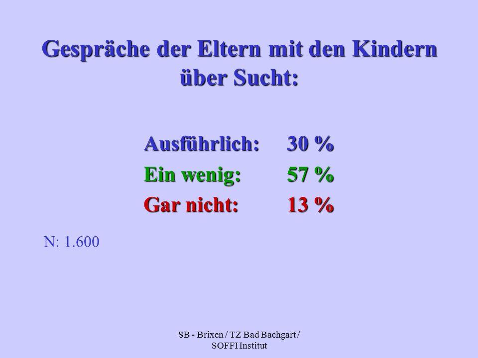 SB - Brixen / TZ Bad Bachgart / SOFFI Institut Gespräche der Eltern mit den Kindern über Sucht: Ausführlich:30 % Ein wenig: 57 % Gar nicht:13 % N: 1.600