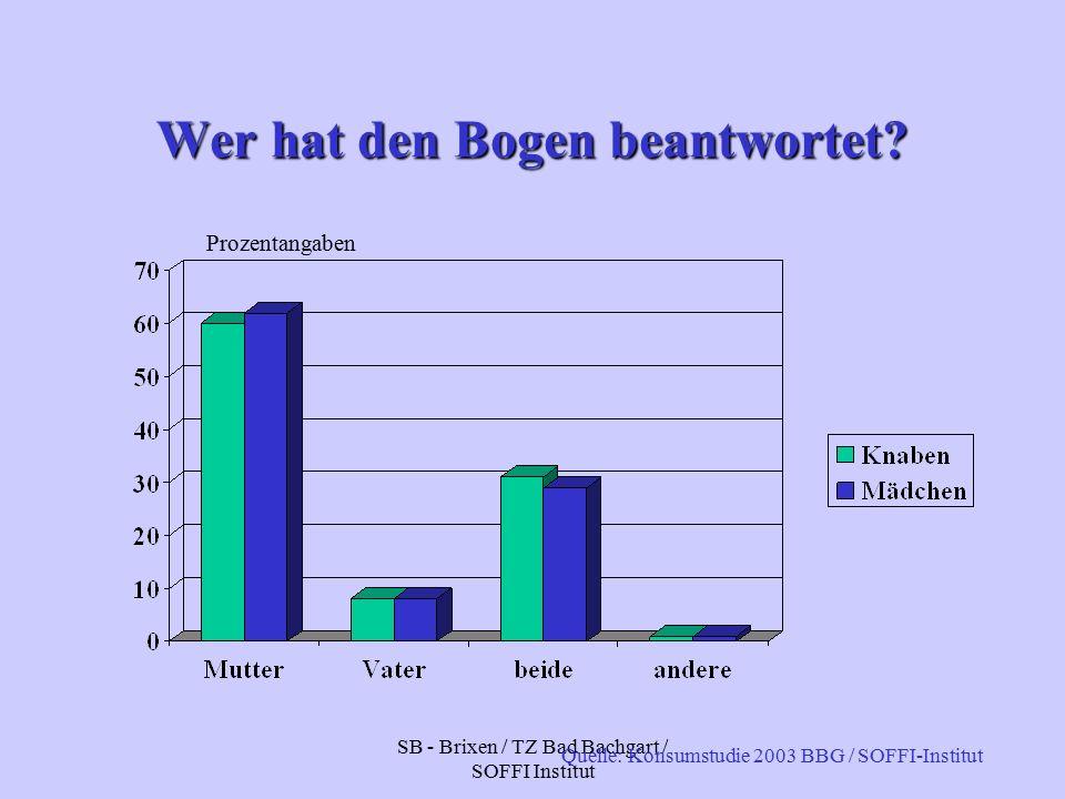 SB - Brixen / TZ Bad Bachgart / SOFFI Institut Wer hat den Bogen beantwortet.