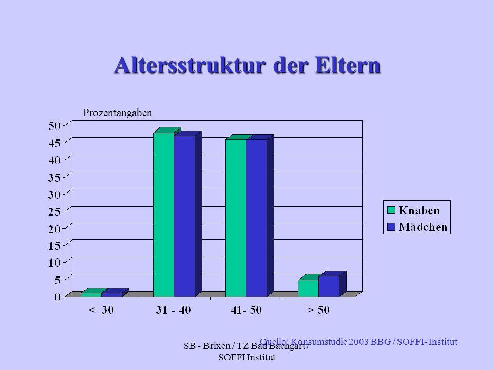 SB - Brixen / TZ Bad Bachgart / SOFFI Institut Altersstruktur der Eltern Prozentangaben Quelle: Konsumstudie 2003 BBG / SOFFI- Institut