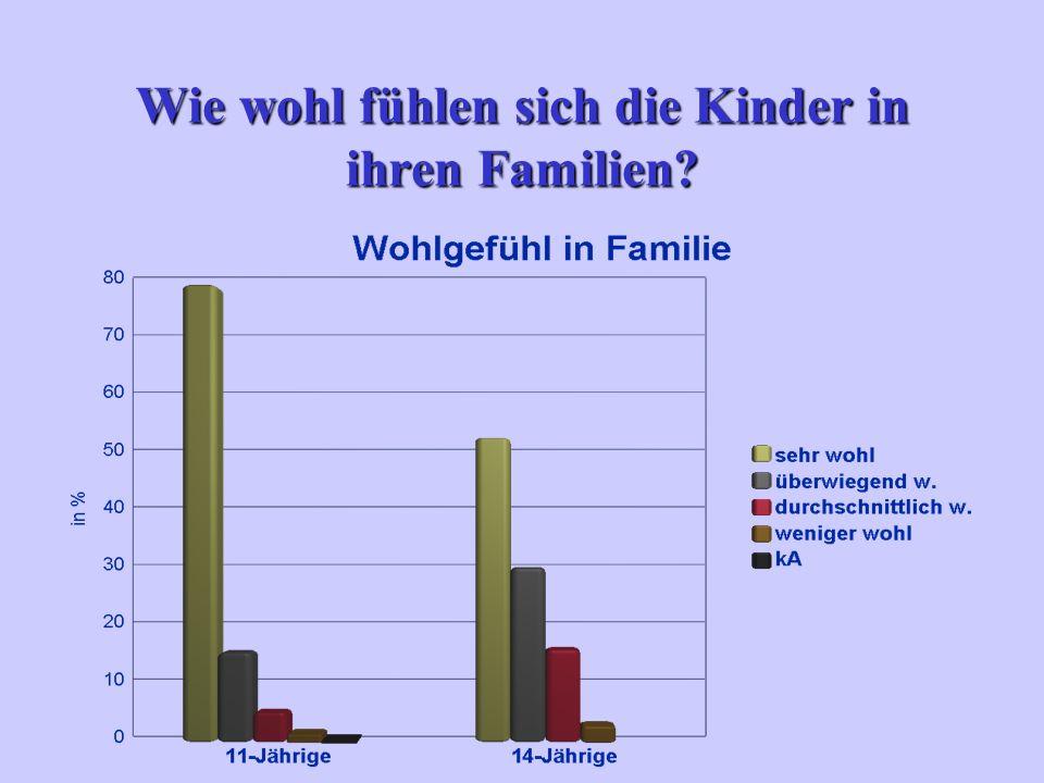 Wie wohl fühlen sich die Kinder in ihren Familien