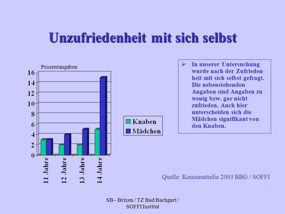 SB - Brixen / TZ Bad Bachgart / SOFFI Institut Unzufriedenheit mit sich selbst  In unserer Untersuchung wurde nach der Zufrieden- heit mit sich selbst gefragt.