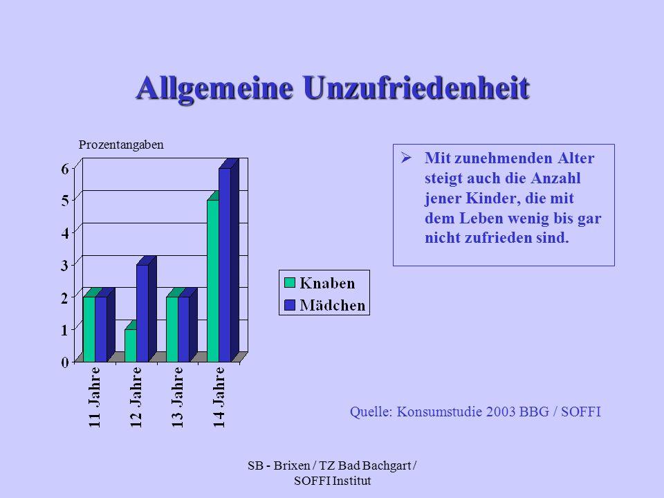 SB - Brixen / TZ Bad Bachgart / SOFFI Institut Allgemeine Unzufriedenheit  Mit zunehmenden Alter steigt auch die Anzahl jener Kinder, die mit dem Leben wenig bis gar nicht zufrieden sind.