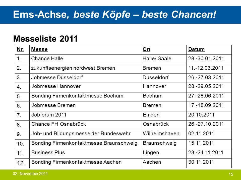 Ems-Achse, beste Köpfe – beste Chancen! 15 Messeliste 2011 02. November 2011 Nr.MesseOrtDatum 1.Chance HalleHalle/ Saale28.-30.01.2011 2.zukunftsenerg