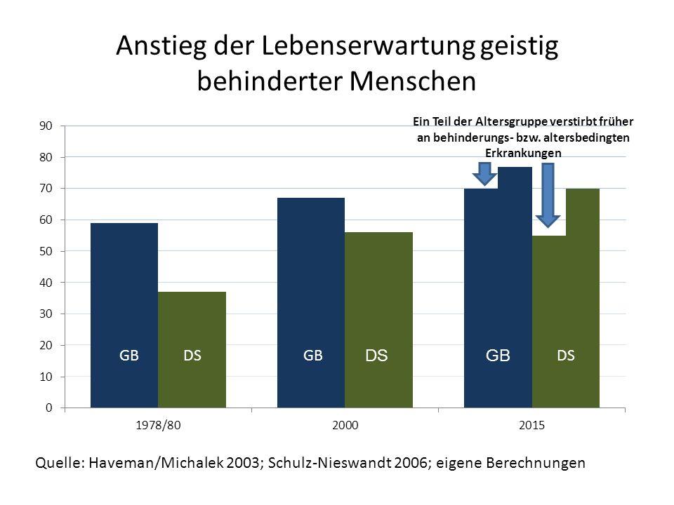 Anstieg der Lebenserwartung geistig behinderter Menschen GBDS Quelle: Haveman/Michalek 2003; Schulz-Nieswandt 2006; eigene Berechnungen Ein Teil der Altersgruppe verstirbt früher an behinderungs- bzw.
