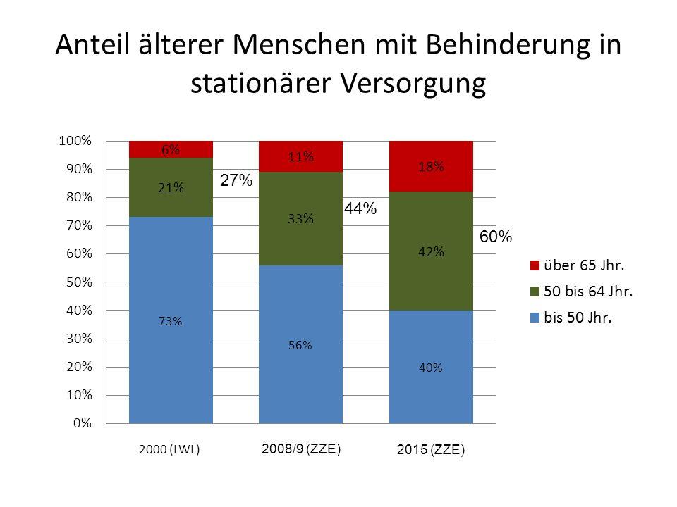 Anteil älterer Menschen mit Behinderung in stationärer Versorgung 2000 (LWL) 27% 44% 60%