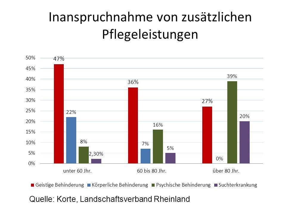 Inanspruchnahme von zusätzlichen Pflegeleistungen Quelle: Korte, Landschaftsverband Rheinland