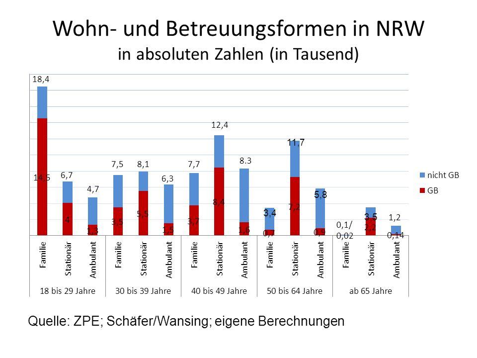 Wohn- und Betreuungsformen in NRW in absoluten Zahlen (in Tausend) 3,4 11,7 5,8 3,5 Quelle: ZPE; Schäfer/Wansing; eigene Berechnungen
