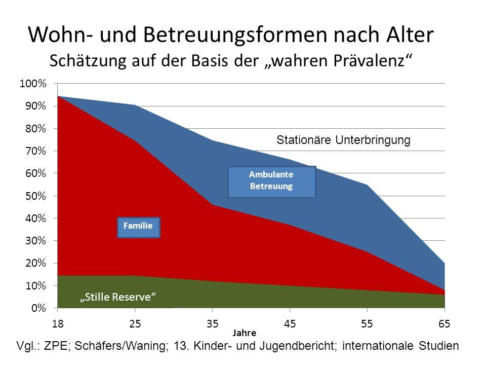"""Wohn- und Betreuungsformen nach Alter Schätzung auf der Basis der """"wahren Prävalenz """"Stille Reserve Vgl.: ZPE; Schäfers/Waning; 13."""