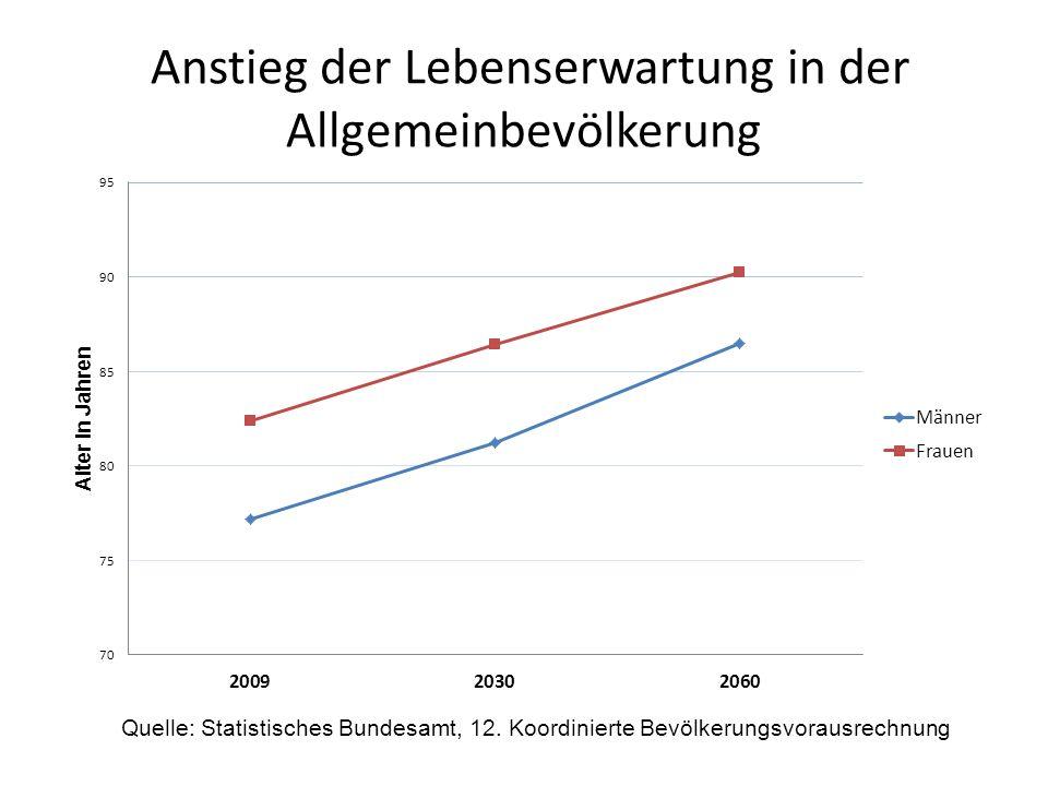 Anstieg der Lebenserwartung in der Allgemeinbevölkerung Quelle: Statistisches Bundesamt, 12. Koordinierte Bevölkerungsvorausrechnung