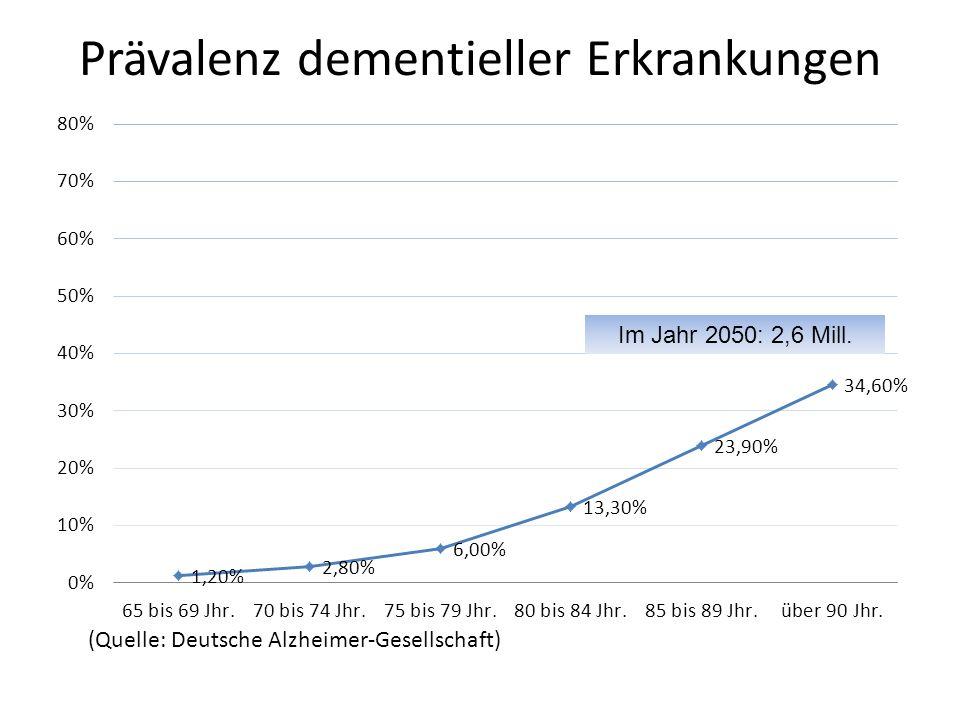 Prävalenz dementieller Erkrankungen Im Jahr 2050: 2,6 Mill. (Quelle: Deutsche Alzheimer-Gesellschaft)