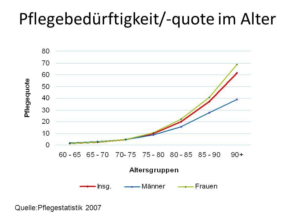Pflegebedürftigkeit/-quote im Alter Quelle:Pflegestatistik 2007