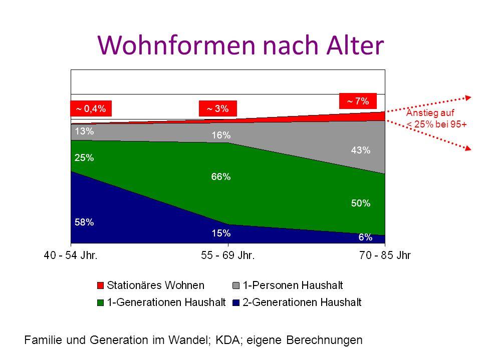 Wohnformen nach Alter Familie und Generation im Wandel; KDA; eigene Berechnungen ? % 13% 25% 58% 1 % 16% 66% 15% 28,3% 43% 50% 6% Anstieg auf < 25% be