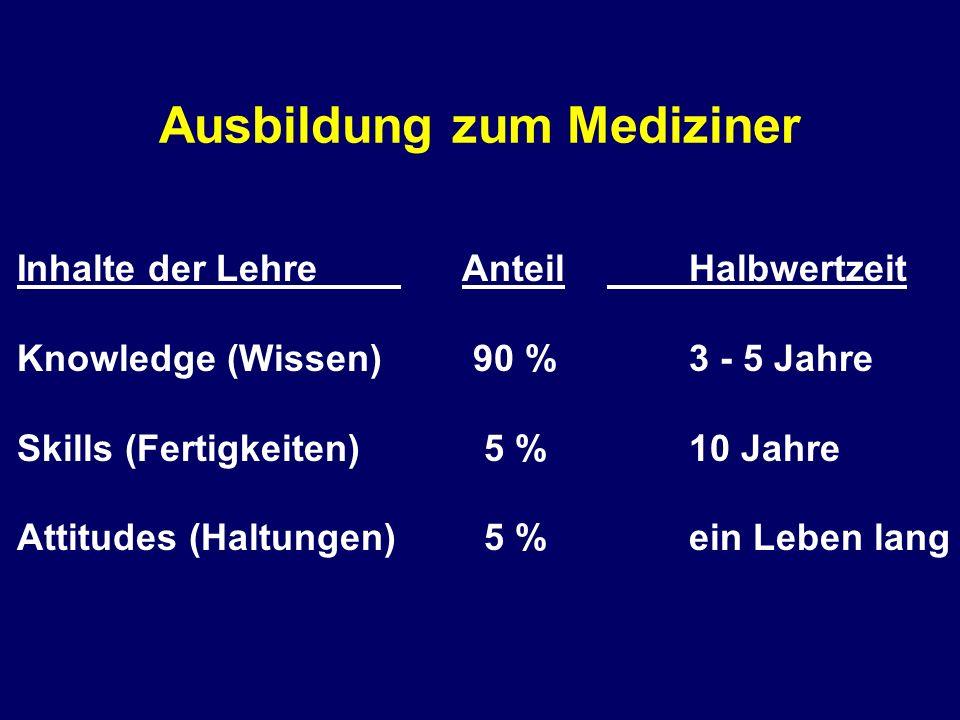 Ausbildung zum Mediziner Inhalte der Lehre Anteil Halbwertzeit Knowledge (Wissen) 90 %3 - 5 Jahre Skills (Fertigkeiten) 5 %10 Jahre Attitudes (Haltung