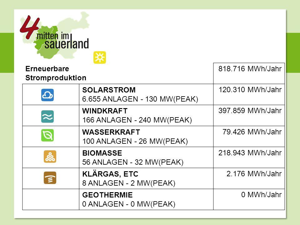 Erneuerbare Stromproduktion 818.716 MWh/Jahr SOLARSTROM 6.655 ANLAGEN - 130 MW(PEAK) 120.310 MWh/Jahr WINDKRAFT 166 ANLAGEN - 240 MW(PEAK) 397.859 MWh/Jahr WASSERKRAFT 100 ANLAGEN - 26 MW(PEAK) 79.426 MWh/Jahr BIOMASSE 56 ANLAGEN - 32 MW(PEAK) 218.943 MWh/Jahr KLÄRGAS, ETC 8 ANLAGEN - 2 MW(PEAK) 2.176 MWh/Jahr GEOTHERMIE 0 ANLAGEN - 0 MW(PEAK) 0 MWh/Jahr