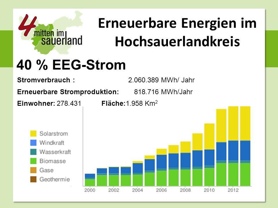 Erneuerbare Energien im Hochsauerlandkreis 40 % EEG-Strom Stromverbrauch : 2.060.389 MWh/ Jahr Erneuerbare Stromproduktion: 818.716 MWh/Jahr Einwohner: 278.431 Fläche:1.958 Km 2