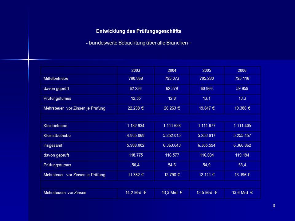 3 Entwicklung des Prüfungsgeschäfts - bundesweite Betrachtung über alle Branchen – 2003200420052006 Mittelbetriebe780.868795.073795.280795.118 davon g